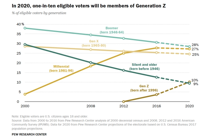 The 2020 Electorate