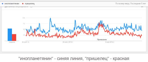 популярные темы в Google Trends