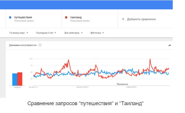 идеи из Google Trends