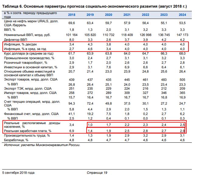 МЭР РФ опубликовало основные параметры прогноза социально-экономического развития 2018 - 2024