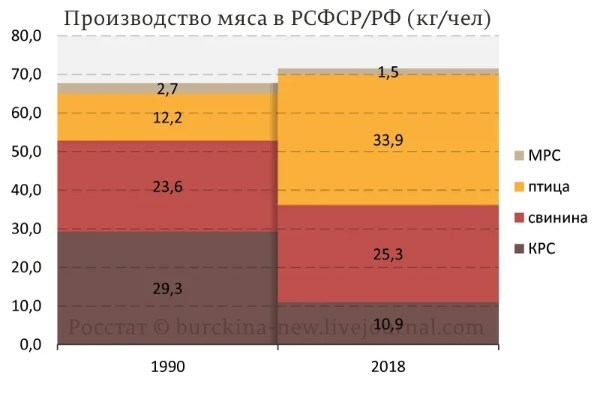 Объясняю, почему при заросших полях в России полно мяса на прилавках