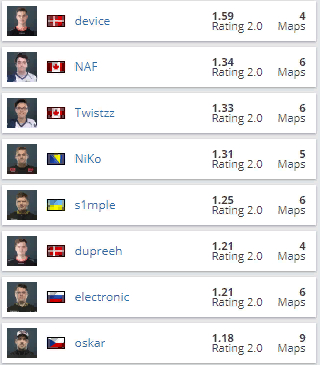 Статистика игроков