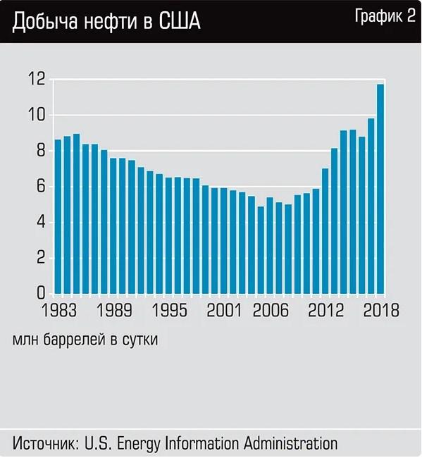 Путин победил в нефтяной войне. Россия и США сокращают добычу на 10 млн. баррелей