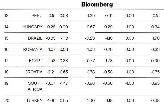 Россия поднялась на второе место в рейтинге развивающихся экономик агентства Bloomberg