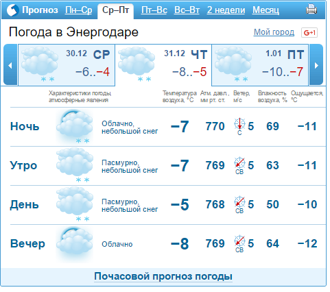 Погода на неделю в энергодаре