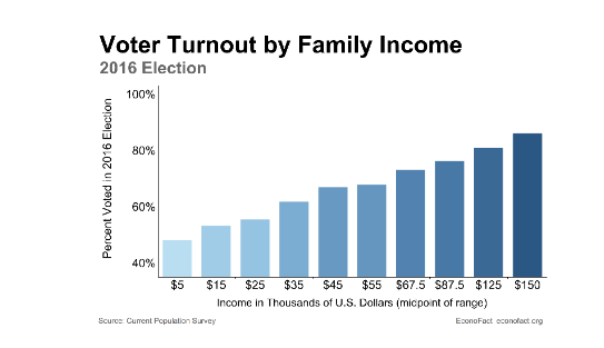 Voting and Income