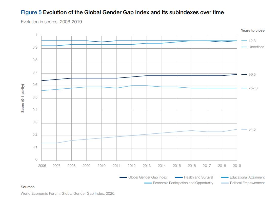 Global Gender Gap Index
