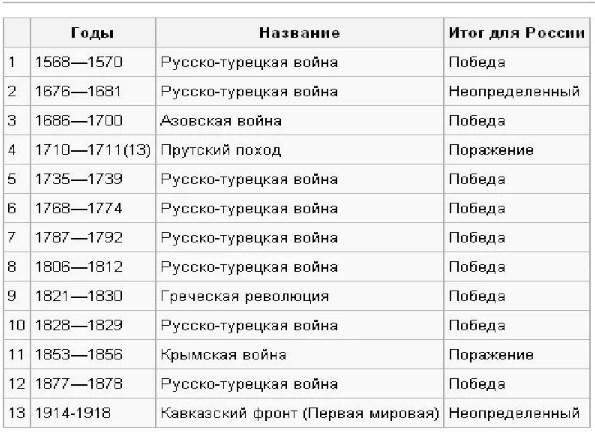 """Война помидоров переходит в войну """"калибров"""""""