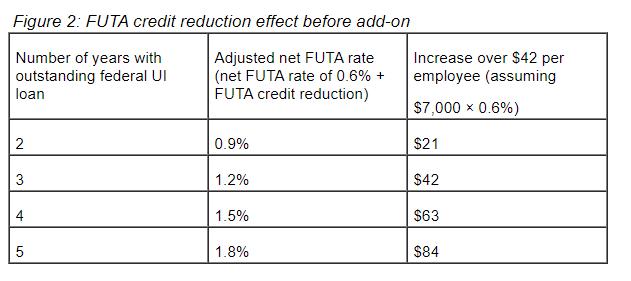 FUTA Credit Reduction