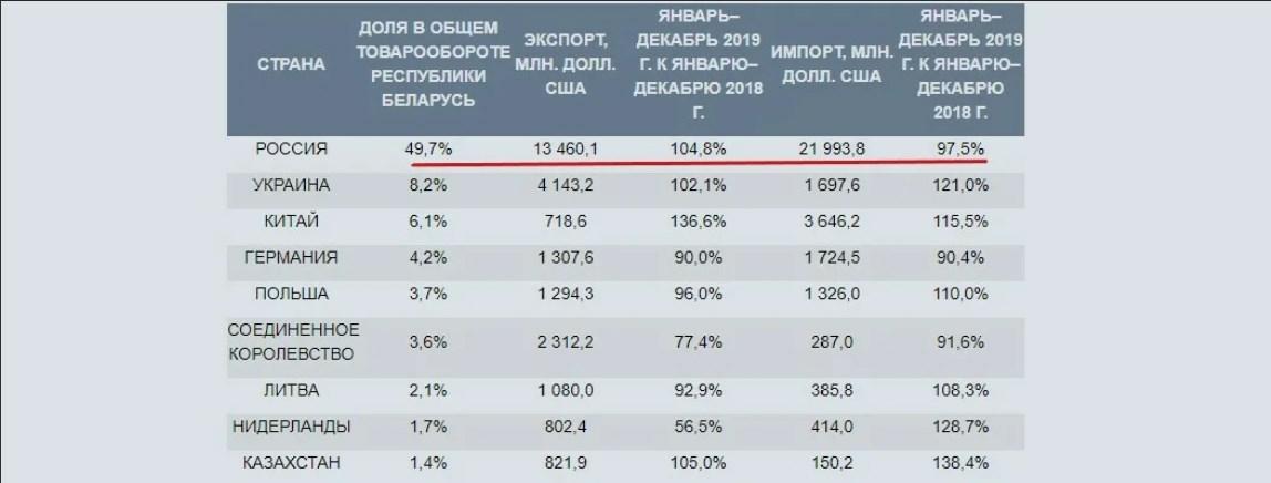 Изучил торговый оборот Беларуси и понял железное спокойствие Путина